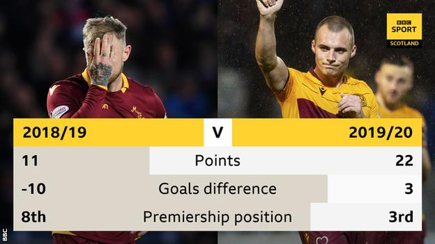 Motherwell comparison graphic