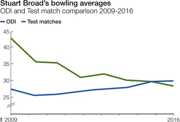 Stuart Broad's Test bowling average has steadily improved in recent years, but his ODI average has gone in the opposite direction