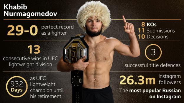 Khabib Nurmagomedov key stats