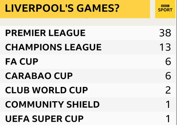 The games Liverpool could have to play this season