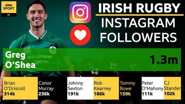 Greg O'Shea followers