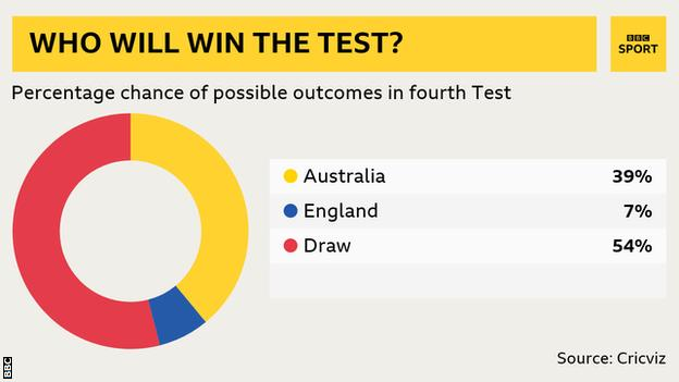 Win predictor: Aus 39%, Eng 7%, Draw 54%