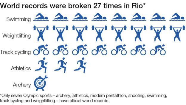 World records broken in Rio