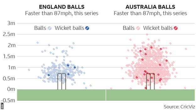 Australia have bowled considerably more deliveries in excess of 87mph, of which more have contributed to wickets