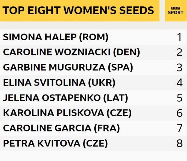 Women's seeds