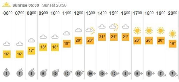 Nottingham weather