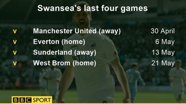 Swansea's last four league games