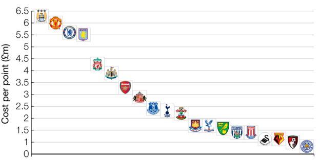 Graphic showing cost per point of each Premier League squad: Leicester £63m - 81 points = £0.8m per point, Bournemouth £43m - 42 points - £1m, Watford £53m - 45 points - £1.2m, Swansea £56m - 47 points - £1.2m, Stoke £73m - 51 points - £1.4m, West Brom £62m - 43 points - £1.4m, Norwich £55m - 34 points - £1.6m , Crystal Palace £72m - 42 points - £1.7m, West Ham £106m - 62 points - £1.7m, Southampton £139m - 63 points - £2.2m, Tottenham £159m - 70 points - £2.3m, Everton £112m - 47 points - £2.4m, Sunderland £112m - 39 points - £2.9m, Arsenal £231m - 71 points - £3.3m, Newcastle £145m - 37 points - £3.9m, Liverpool £260m - 60 points - £4.3m, Aston Villa £93m - 17 points - £5.5m, Chelsea £280m - 50 points - £5.6m, Man Utd £395m - 66 points - £6m per point, Man City £415m - 66 points = £6.3m per point