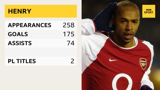 Thierry Henry - appearances 258, goals 175, assists 74, PL titles 2
