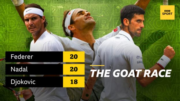 Roger Federer and Rafael Nadal have won 20 Grand Slam titles, with Novak Djokovic just behind on 18