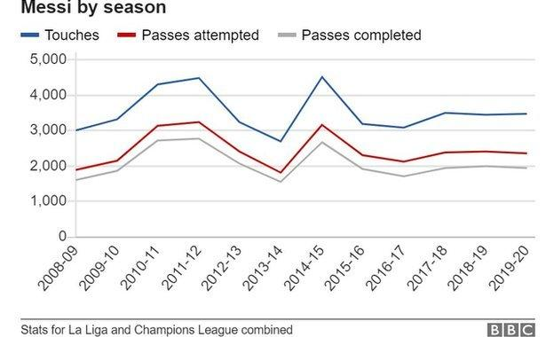 Messi's touches, passes and passes completed per season