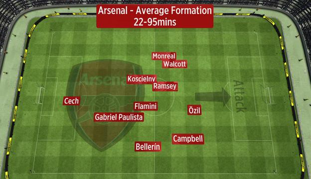 The average position of Arsenal players once Olivier Giroud had been taken off