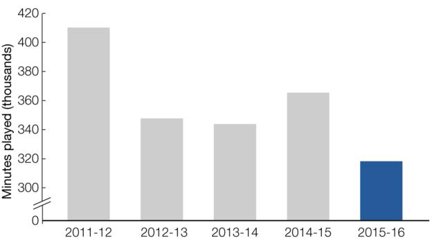 Graph showing minutes played by British players this season compared to previous seasons: 2011-12, 410839 mins, 2012-13, 347539 mins, 2013-14, 343378 mins, 2014-15, 365544 mins, 2015-16, 319145 mins