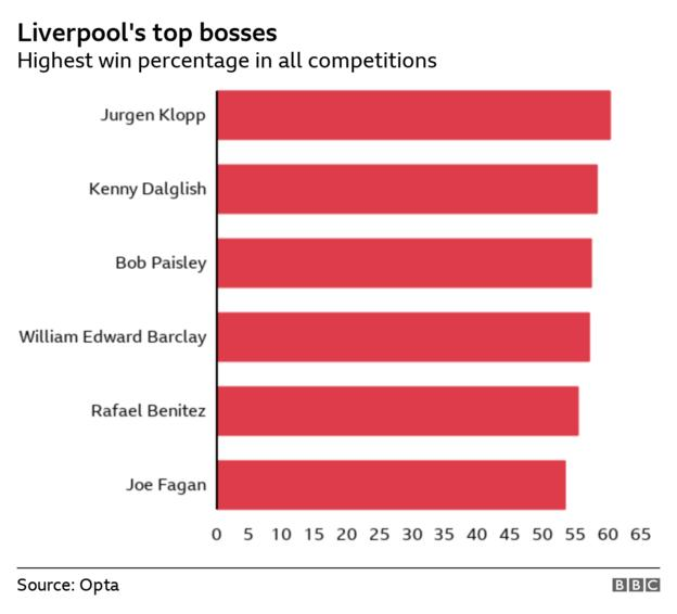 Liverpool manager top win percentages - Jurgen Klopp (60.3%), Kenny Dalglish (58.3%), Bob Paisley (57.4%), William Edward Barclay (57.1%), Rafael Benitez (55.4%), Joe Fagan (53.4%)
