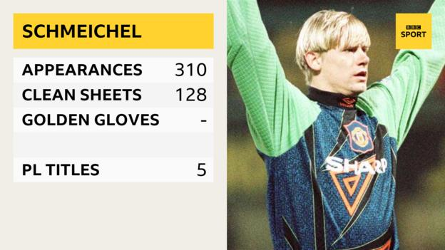 Peter Schmeichel - appearances 310, clean sheets 128, PL titles 5