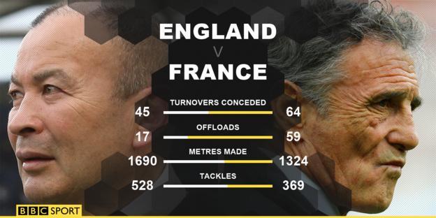 England v France stats