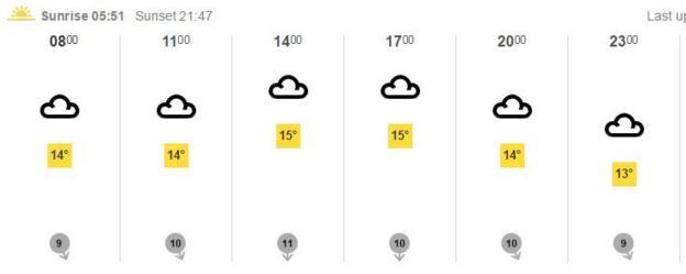 BBC Weather forecast for Paris on Thursday