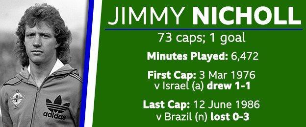 Jimy Nicholl