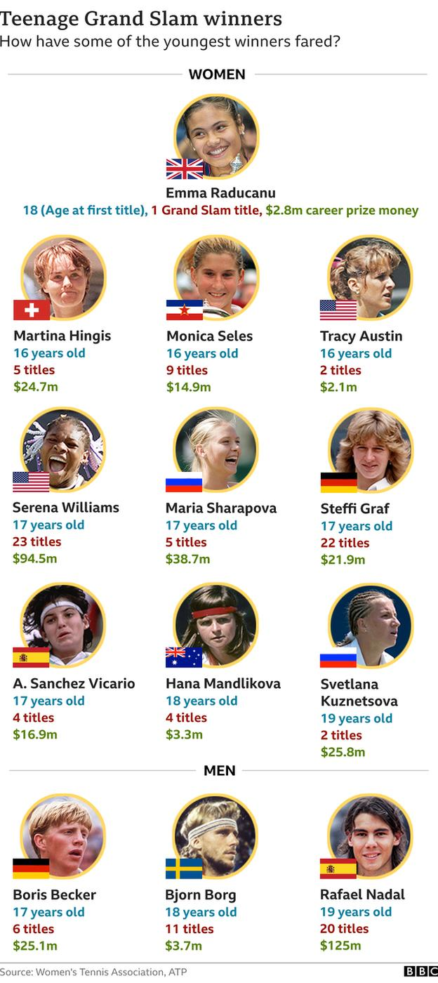 A graphic showing some of the youngest Grand Slam winners and how they fared in their careers