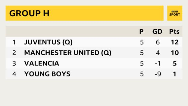 Group H sees Juventus on 12 points, Manchester United on 10, Valencia on 5 and Young Boys with one point