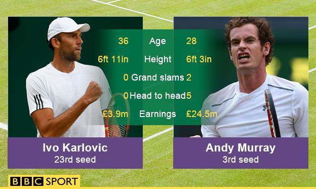 Andy Murray v Ivo Karlovic