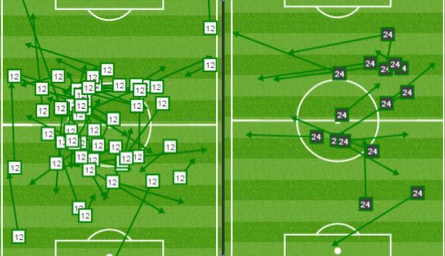Graphic showing Wanyama's passing success