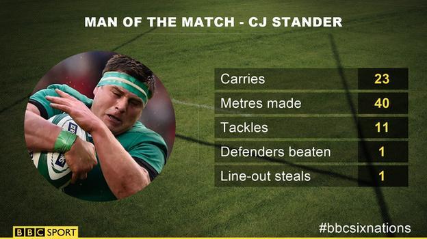 CJ Stander - man of the match graphic