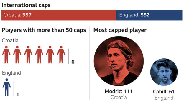 Graphic showing international caps between Croatia and England. Croatia squad total number of caps - 957. England squad total number of caps - 552. Players with more than 50 caps: Croatia - 6. England - 1. Most capped player: Croatia - Modric with 111. England - Cahill with 61.