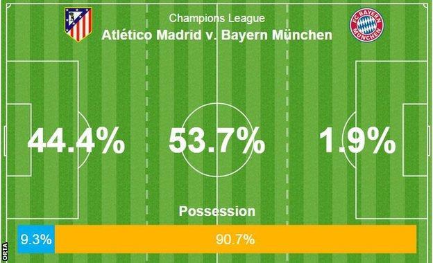 Atletico v Bayern