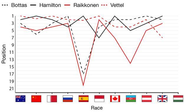 Finishing positions of the Merceds and Ferrrair drivers in 2017 - hamilton has 4 wins, vettel 3, bottas 2 and raikkonen 0