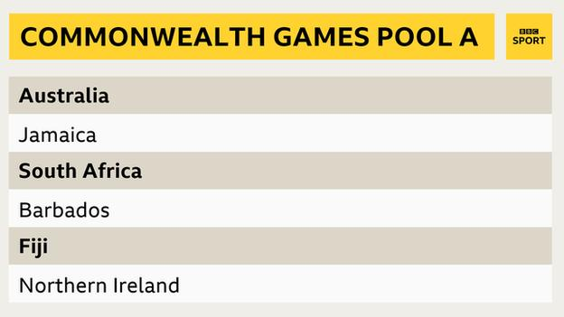 Netball Commonwealth Games Pool A