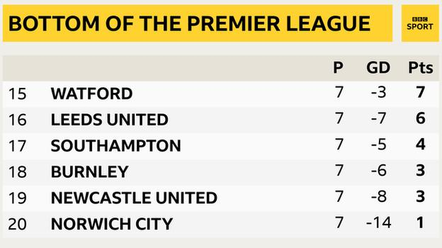 Snapshot of the bottom of the Premier League: 15th Watford, 16th Leeds, 17th Southampton, 18th Burnley, 19th Newcastle & 20th Norwich