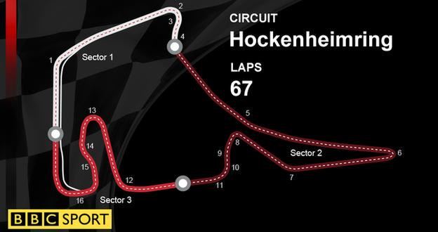 German GP graphic