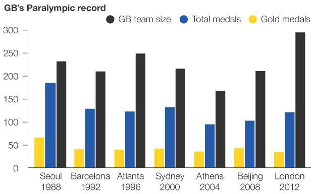 Britain's medal tally at past Paralympics
