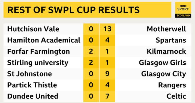 Rest of the SWPL Cup first round scores
