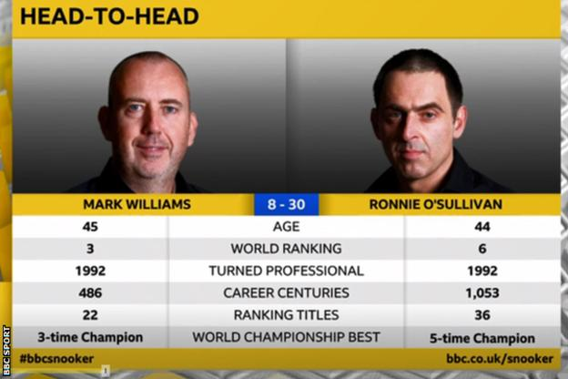 Head-to-head between Mark williams and Ronnie O'Sullivan