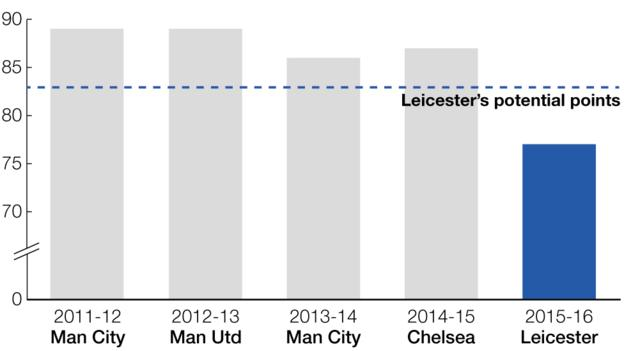 How Leicester's points tally compares with previous champions' tallies. 2011-12 Man City, 89 points. 2012-13 Man Utd, 89 points. 2013-14 Man City, 86 points. 2014-15 Chelsea, 87 points. 2015-16 Leicester 77 points.