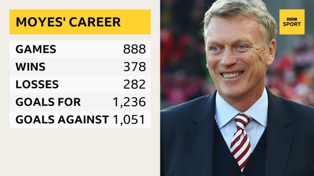 David Moyes' managerial record