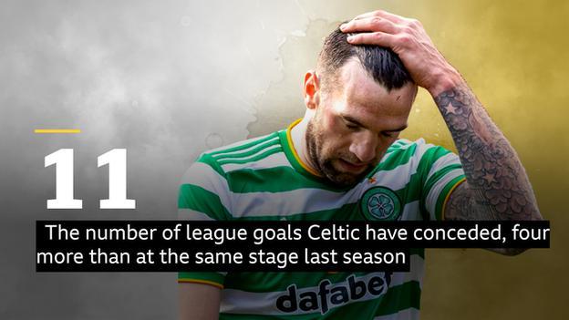 Celtic, bu dönem 11 gol yedi, geçen sezon aynı aşamadan dördü fazla