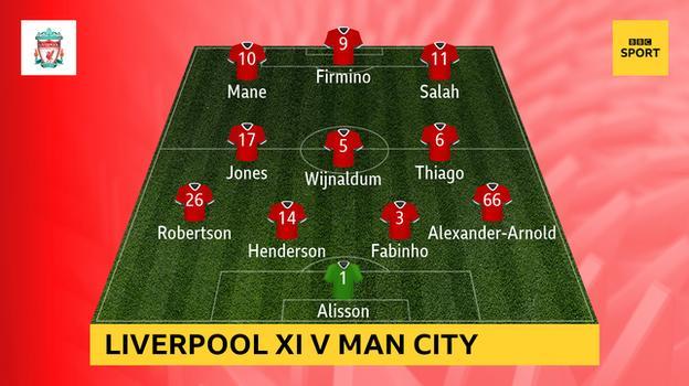 กราฟฟิคแสดง XI เริ่มต้นของลิเวอร์พูลกับแมนฯ ยูไนเต็ด: Alisson, Alexander-Arnold, Henderson, Fabinho, Robertson, Jones, Thiago, Wijnaldum, Salah, Firmino, Mane