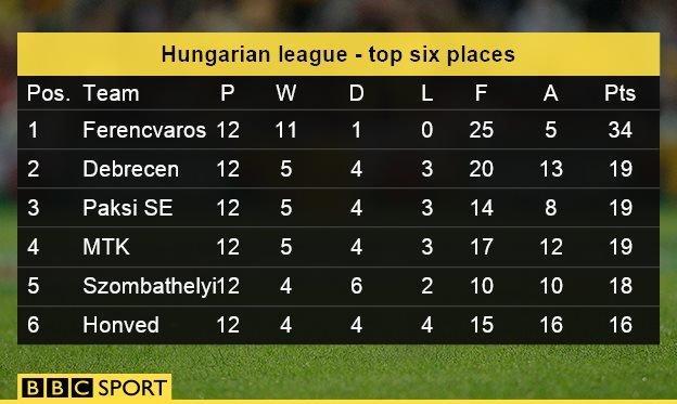 Hungarian league table