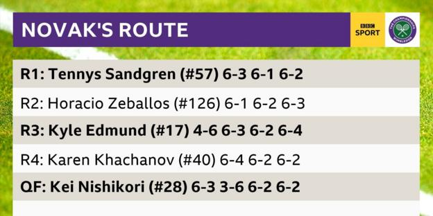 Novak Djokovic's route to the semi-finals