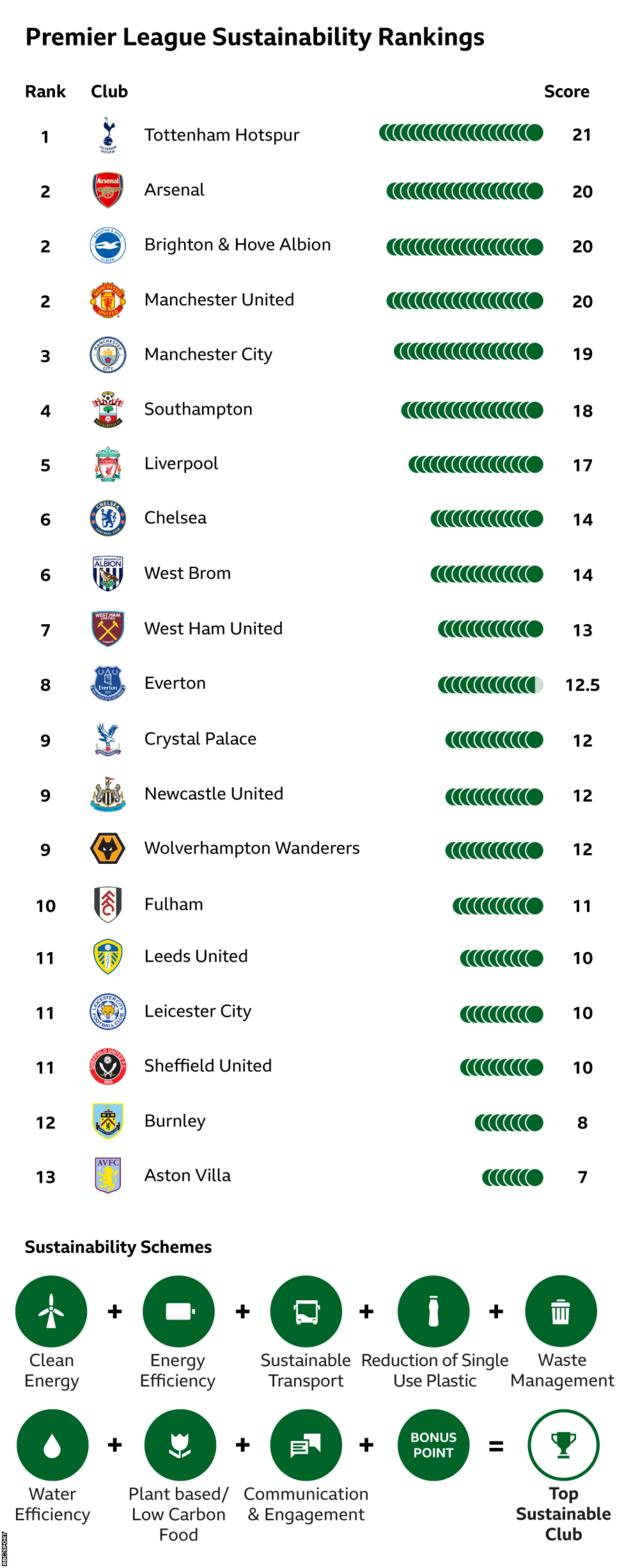 The Sport Positive Summit league table of how sustainable Premier League clubs are