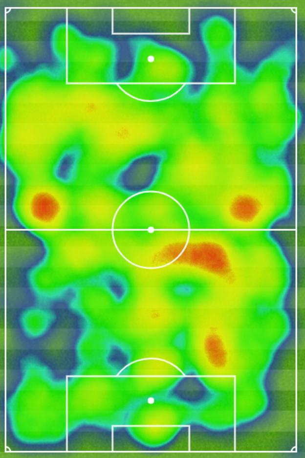 Arsenal's heatmap for the first half of Thursday's game shows just how much they dominated, yet they only managed a single goal before the break