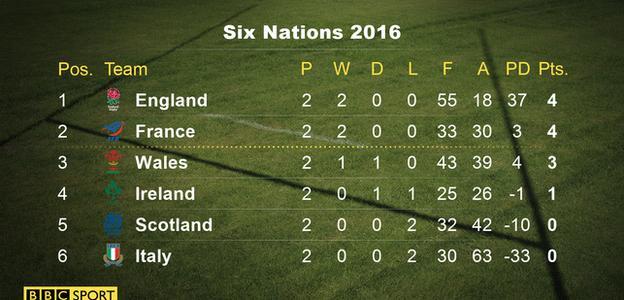 Six Nations 2016