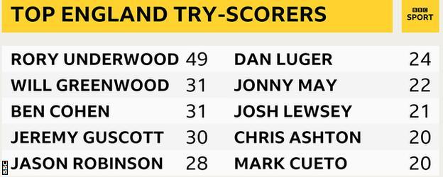 England try scorers