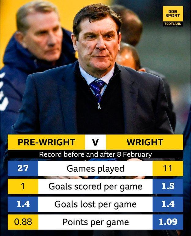 Wright's record