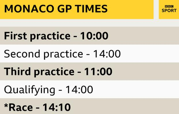 Monaco GP times