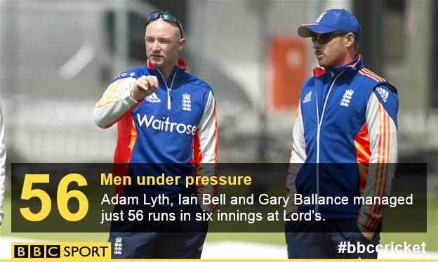 England stats: Bell, Balance and Lyth make 56 in their six Lord's innings
