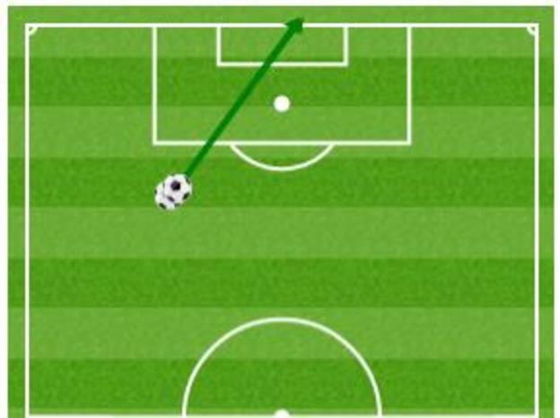 Christian Eriksen's goals